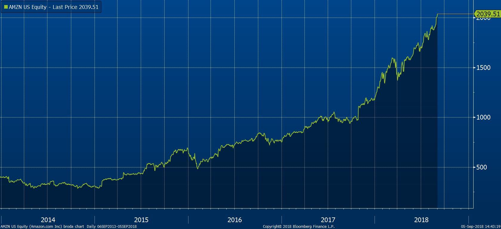 Tržní cena akcií společnosti Facebook v USD za akcii  Tržní cena akcií společnosti Amazon v USD za akcii