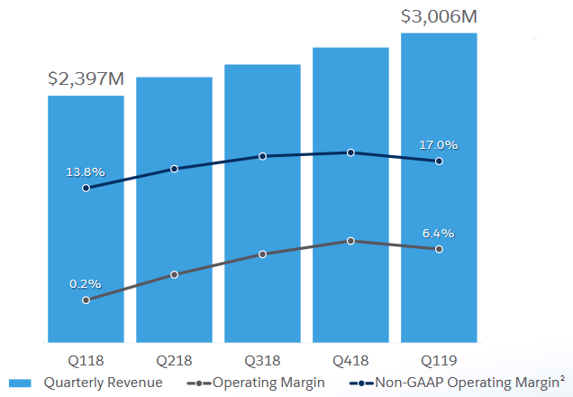 Tržby Salesforce