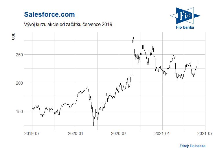Vývoj akcií společnosti Salesforce