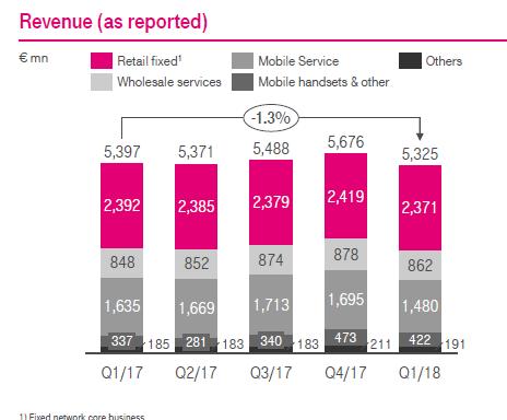 Tržby Deutsche Telekom z jednotlivých segmentů ve čtvrtletním vyjádření