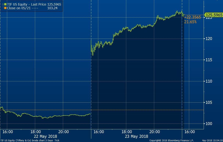 Tržní cena akcií společnosti Tiffany v USD za akcii