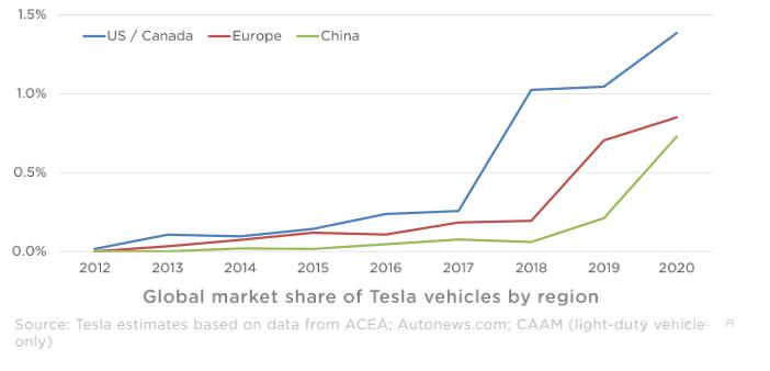 Tržní podíl automobilů Tesla dle regionů