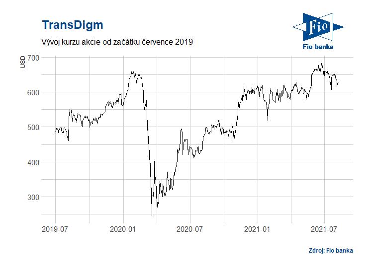 Vývoj akcií společnosti TransDigm