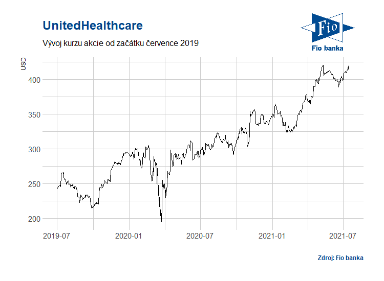 Vývoj akcií společnosti UnitedHealthcare