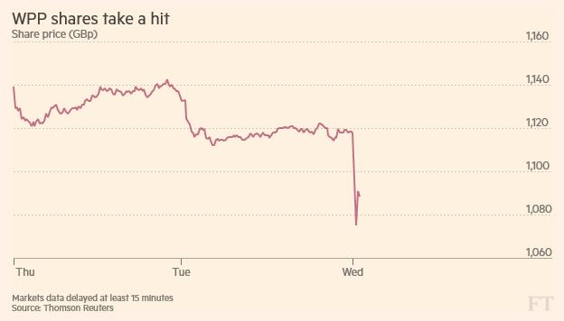 Cena akcií společnosti WPP