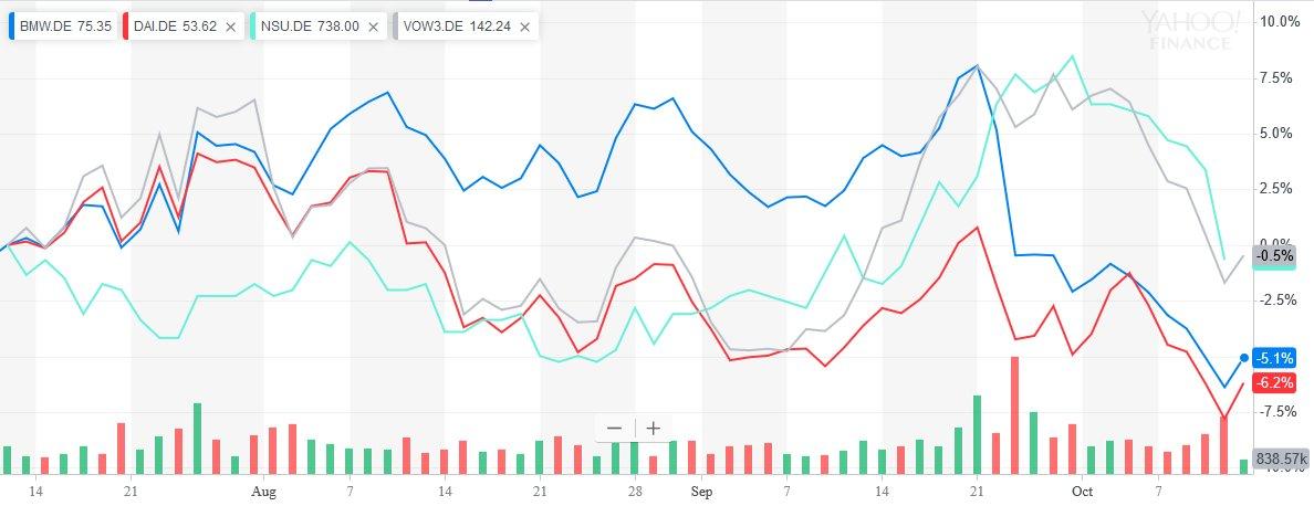 Vývoj akcií společností BMW, Daimler, Audi, a Wolkswagen za poslední 3 měsíce..