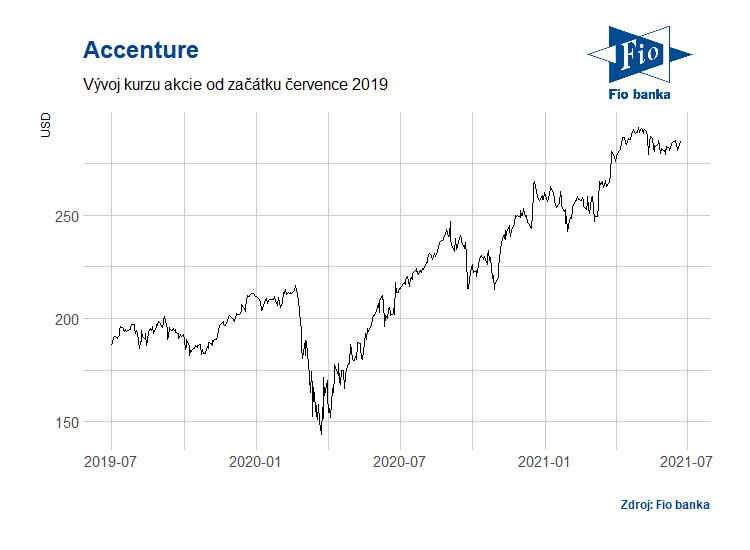 Vývoj akcií společnosti Accenture