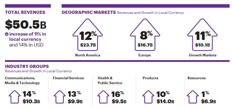 """Za celý fiskální rok 2021 dokázala společnost navýšit výnosy o 14 % (o 11 % v lokální měně). Rozdělení výnosů dle regionů vykazuje podobné trendy jako ve 4Q, ačkoli růst byl v průměru během fiskálního roku na pomalejší úrovni. Největší výnosy z pohledu rozdělení do skupin dle sektorů přinesly služby v oblasti zdravotnictví a veřejné služby. Výnosy služeb ze skupiny """"zdroje"""" měly nejmenší podíl na celku i nízké tempo růstu."""