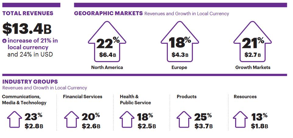 """Infografika k výsledkům za 4Q ukazuje geografické rozdělení výnosů, největší podíl i tempo růstu drží region Severní Ameriky. Při pohledu na členění výnosů dle odvětví vyplývá, že společnosti nejvíce těžila na prodeji produktů (software) a poskytování služeb v oblasti komunikace, médií a technologií. Služby v oblasti financí, zdravotnictví a veřejné služby však zaznamenaly výnosy rovněž na úrovni kolem 20% podílu na celku. Níže jsou položeny výnosy ze skupiny služeb """"zdroje""""."""