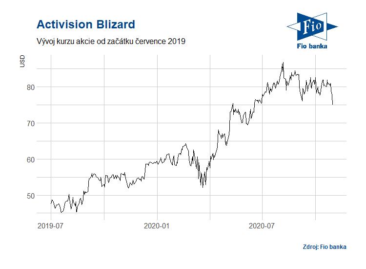 Vývoj akcií Activision Blizard