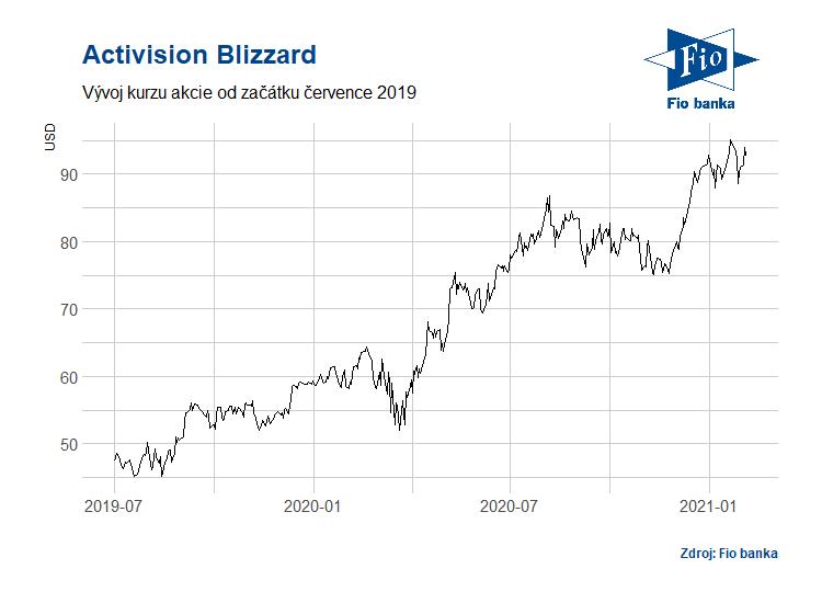 Vývoj akcií společnosti Activision Blizzard