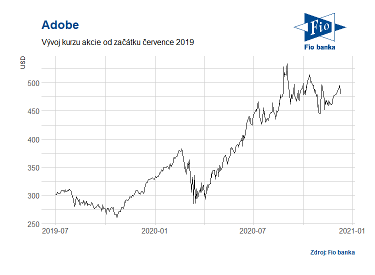 Vývoj akcií společnosti Adobe