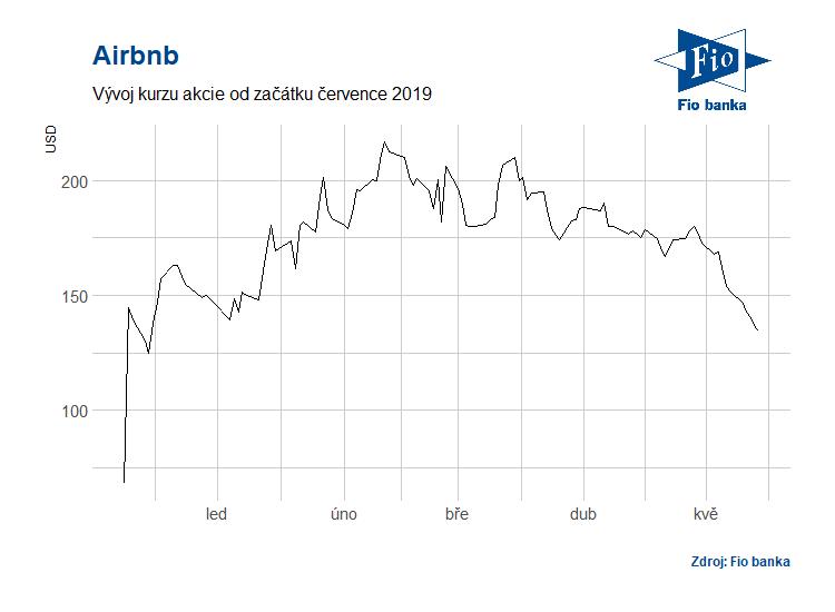 Vývoj akcií společnosti Airbnb
