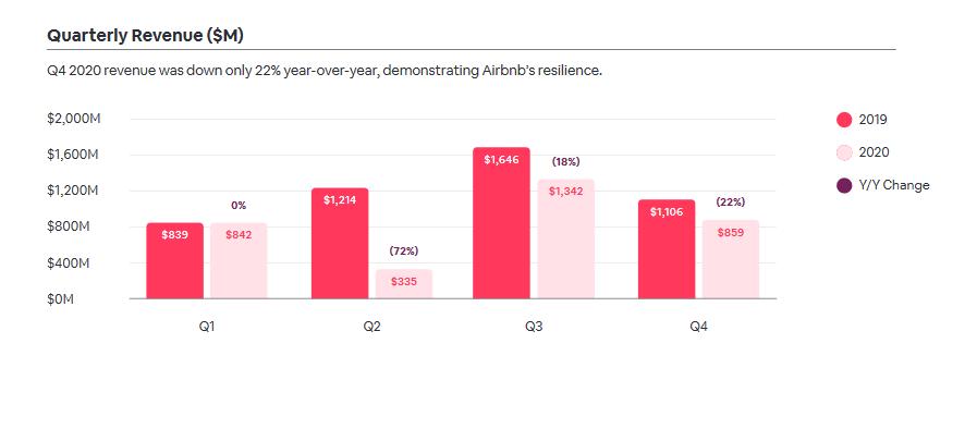 Srovnání výnosů v jednotlivých kvartálech roků 2020 a 2019