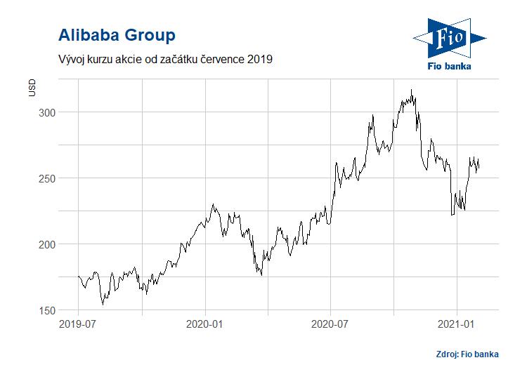 Vývoj akcií společnosti Alibaba