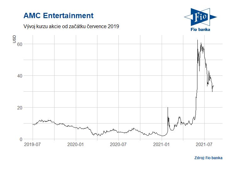 Vývoj akcií společnosti AMC Entertainment