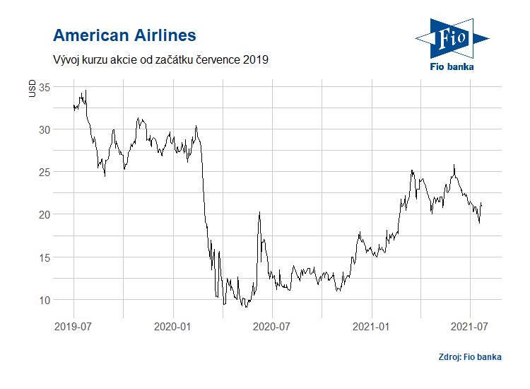 Vývoj akcií společnosti American Airlines