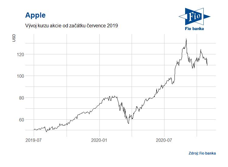Vývoj akcií společnoti Apple