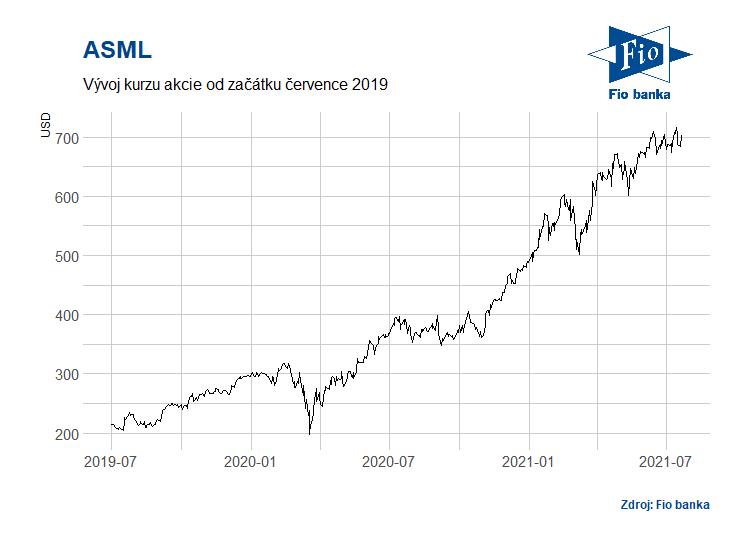 Vývoj akcií společnosti ASML