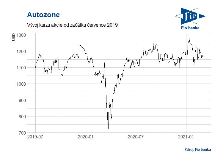 Vývoj akcií společnosti Autozone