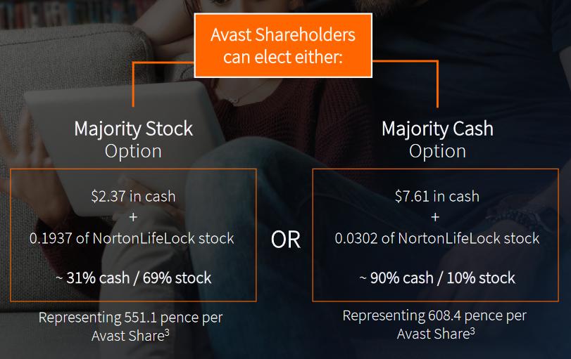 Dvě varianty, ze kterých by akcionáři společnosti Avast měli mít možnost vybírat. Zdroj: NortonLifeLock