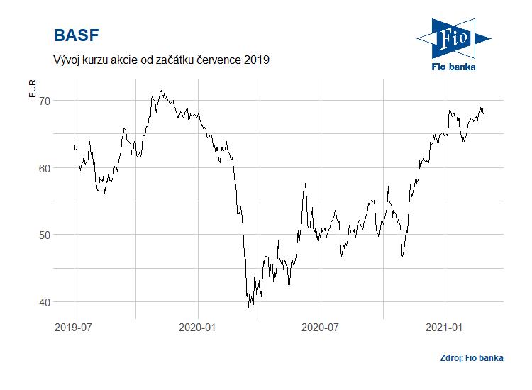 Vývoj akcií společnosti BASF