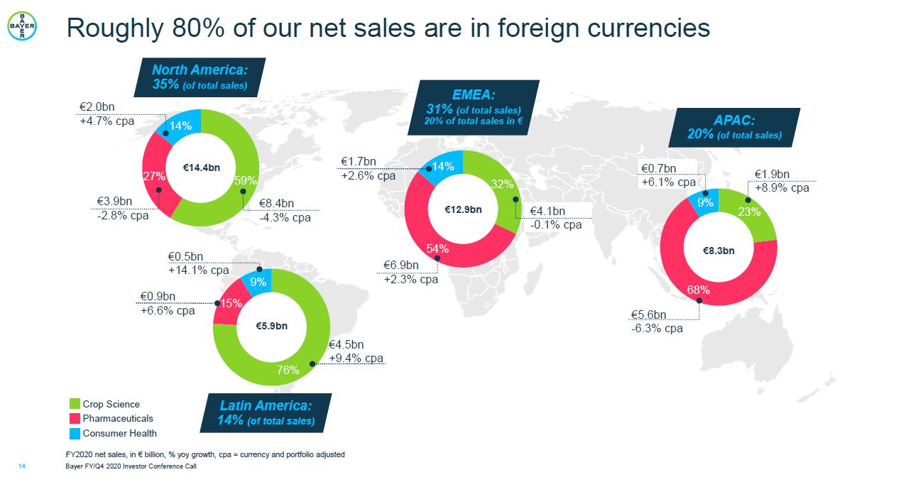 Podíl jednotlivých divizí na tržbách na jednotlivých kontinentech, zdroj: Bayer