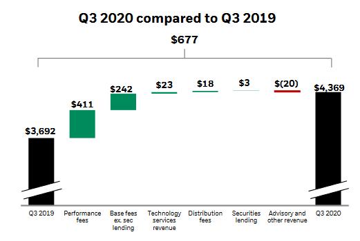 Struktura tržeb ve 3Q 2020 v porovnání s 3Q 2019, zdroj: BlackRock