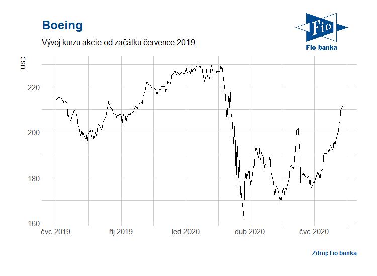 Vývoj akcií Boeing