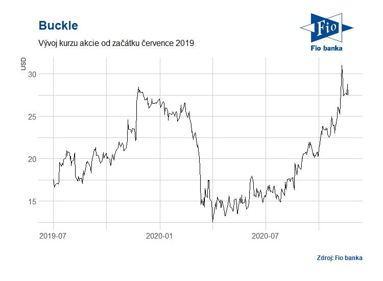 Vývoj akcií společnosti Buckle