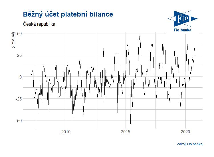 Vývoj běžného účtu platební bilance ČR