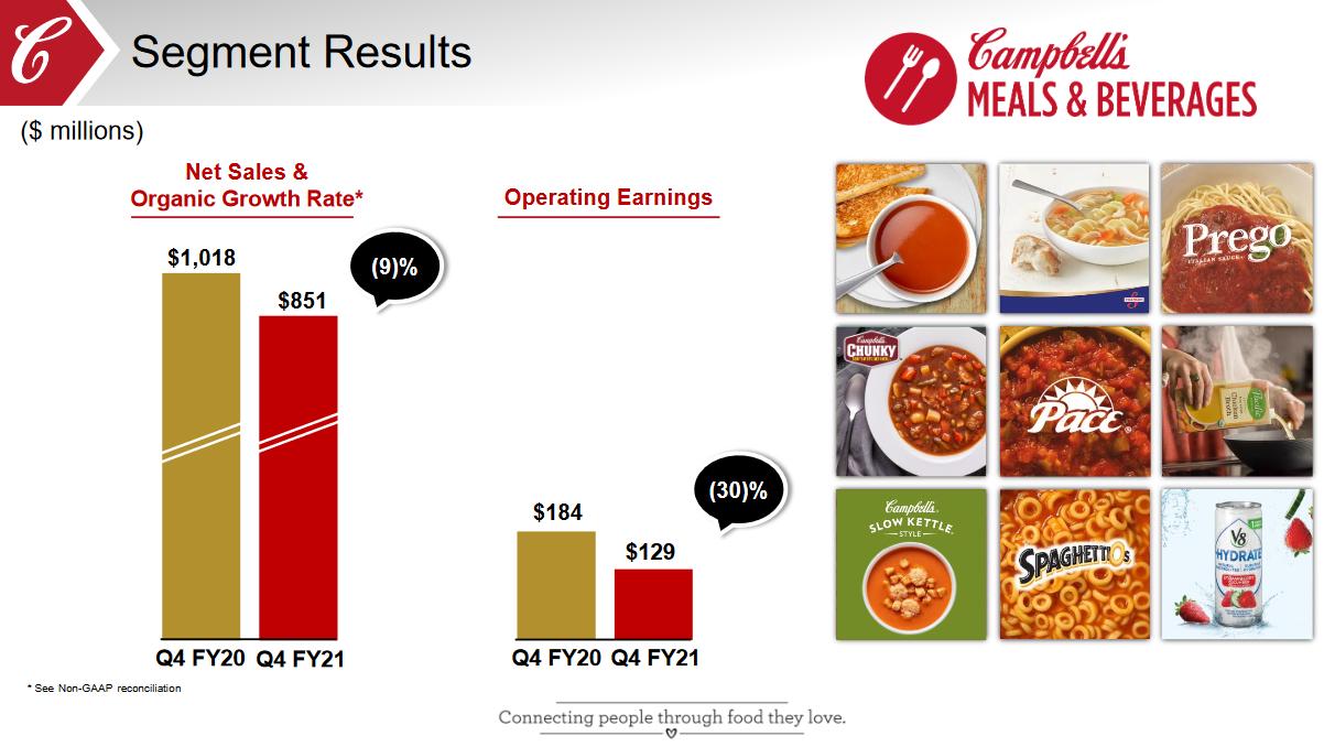 Tržby divize Meals & Beverages meziročně vykázaly 9% pokles organických tržeb a zároveň pokles celkových tržeb z 1018 mil. USD na 851 mil. USD. Provozní zisk divize klesl o 30 % na 129 mil. USD.