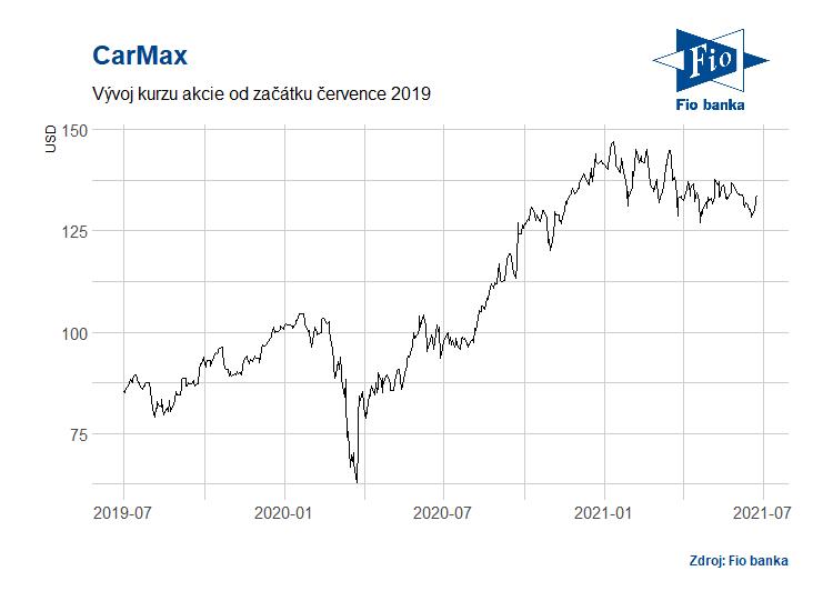 Vývoj akcií společnosti CarMax