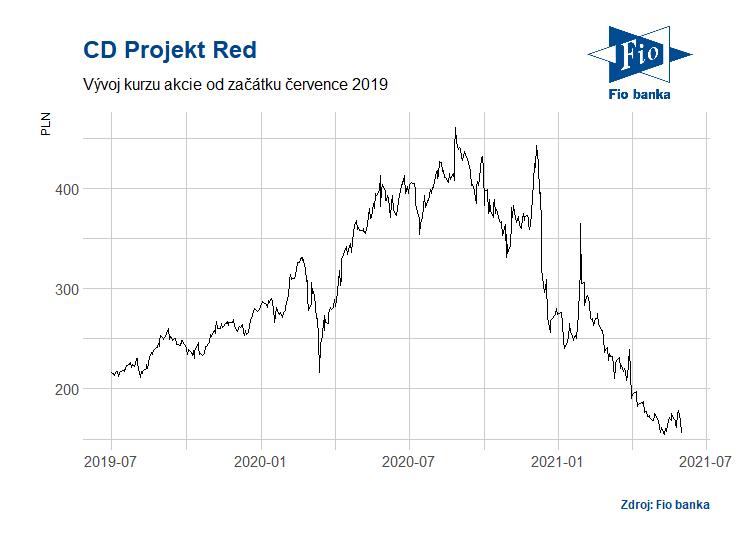 Vývoj akcií společnosti CD Projekt Red