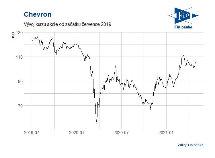 Vývoj akcií společnosti Chevron
