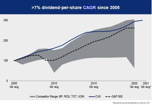 Růst dividendy společnosti Chevron v porovnání s růstem dividendy indexu S&P 500