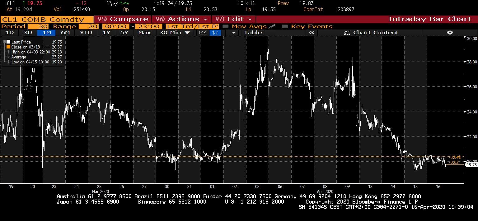 Cena ropy  - měsíční graf