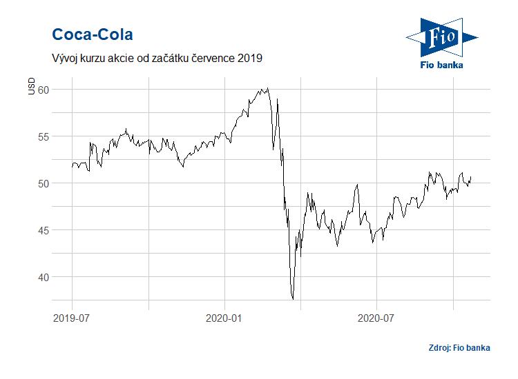 Vývoj akciií společnosti Coca-Cola