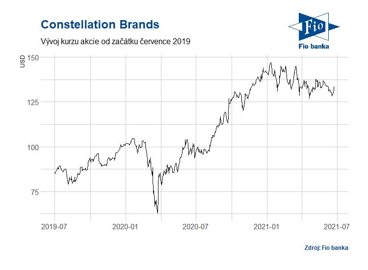 Vývoj akcií společnosti Constellation Brands