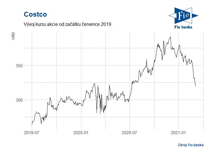Vývoj akcií společnosti Costco