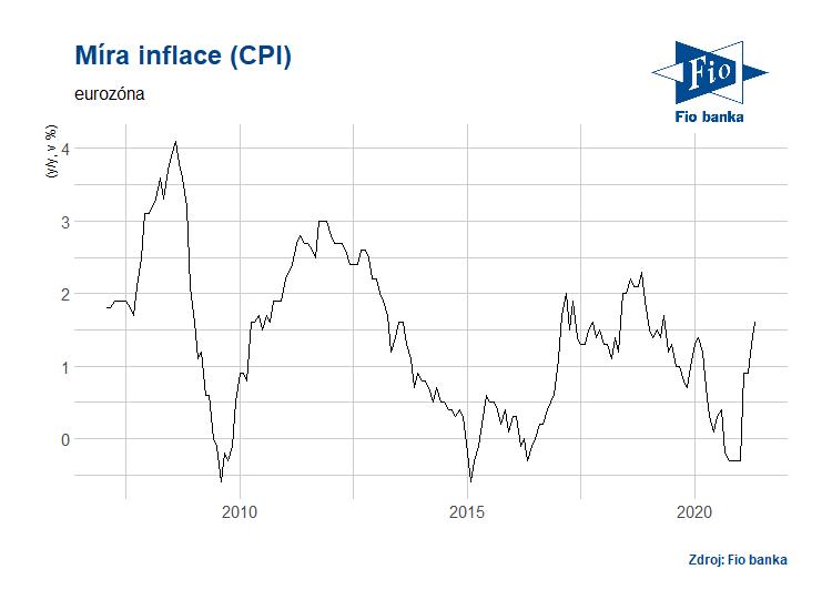 Vývoj míry inflace v Eurozóně