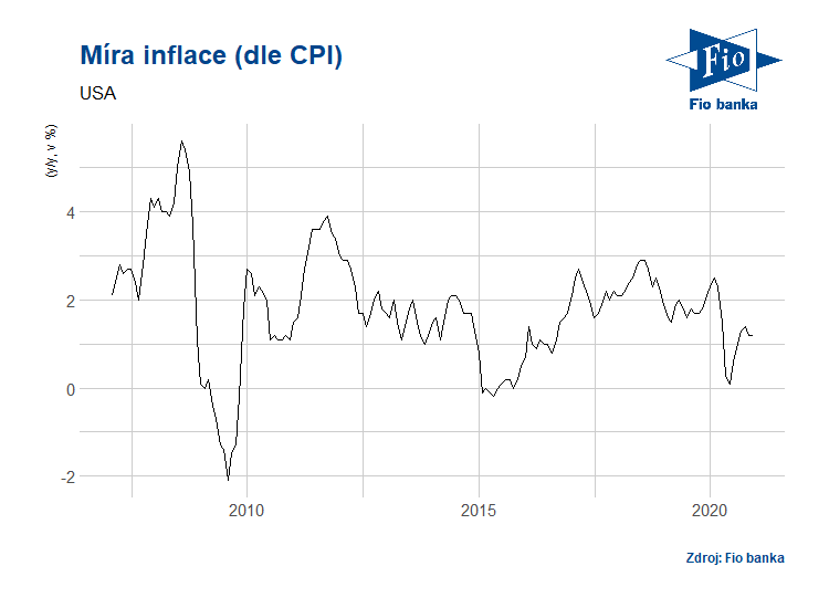 Vývoj indexu spotřebitelských cen v USA