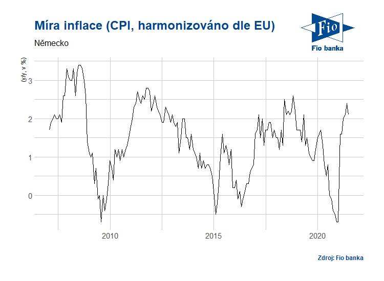 Vývoj míry inflace v Německu (harmonizováno dle EU)