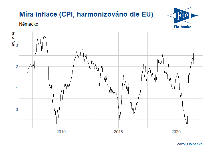 Vývoj indexu CPI v Německu