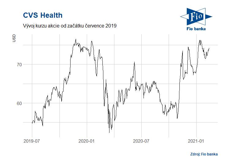 Vývoj akcií společnosti CVS Health