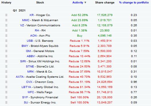 Přehled změn v akciovém portfoliu Berkshire Hathaway za 1Q, zdroj: Dataroma