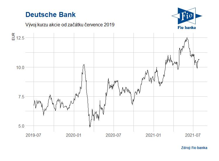Vývoj akcií společnosti Deutsche Bank