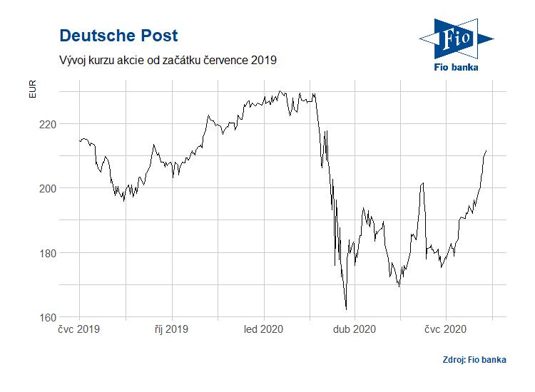 Vývoj akcií společnosti Deutsche Post