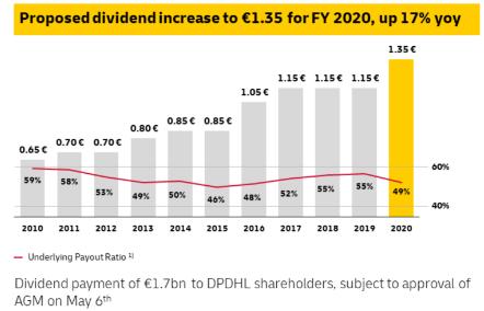 Vývoj dividendy Deutsche Post