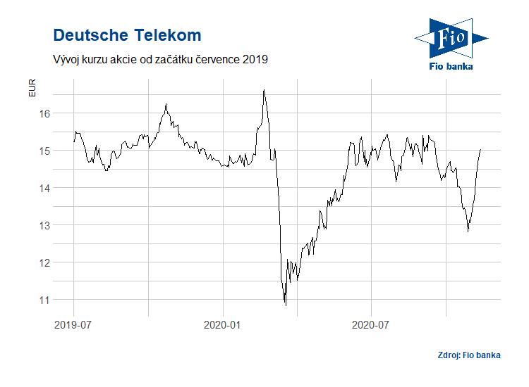 Vývoj akcií společnosti Deutsche Telekom